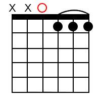 D minor 7 ♭5 Chord