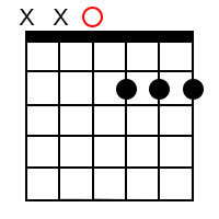 Major 7th chords for the root of D