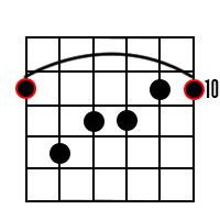 D Major 7th Chord Diagram