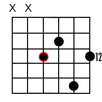 Major 9 chords for the root of D