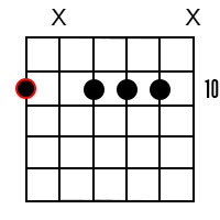 D Minor Dominant 7 Guitar Chord 4