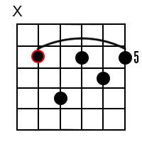 D Minor Dominant 7 Guitar Chord 2