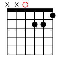 Minor/major 7th chords for the root of D
