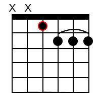 D Sharp minor 7 ♭5 Chord