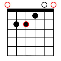 Major chord forms for the root of E