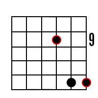 E Power Chord Root on 3rd String