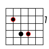 E5 Power chord on 5th string