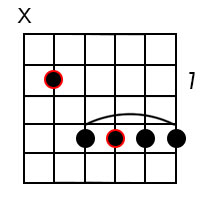 Major 6 chords for the root of E