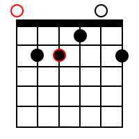 Major add9 chords for the root of E