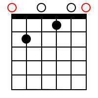 Dominant 7th chords for the root of E