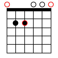 Minor chord forms for the root of E