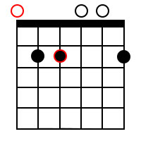 Minor add9 chords for the root of E