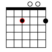 E Minor add9 Chord 2