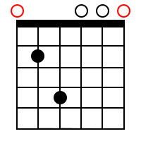 E Minor add9 Chord 3