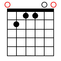 Major 7th chords for the root of E