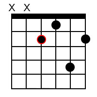 Major 9 chords for the root of E