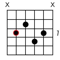 E Maj9 chord 3