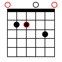 Minor dominant 7th chords for the root of E