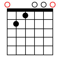 Minor/major 7th chords for the root of E