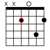 Minor major 9 chords for the root of E