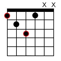 E Sharp (F) diminished Chord