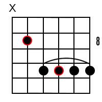 Major 6 chords for the root of F