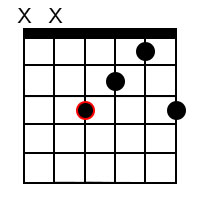 Major add9 chords for the root of F