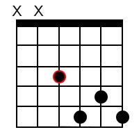 Dominant 7th chords for the root of F