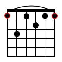 F Dominant 7th Chord Diagram