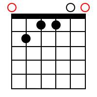 F Flat Major 7 Chord