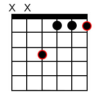 Minor chord forms for the root of F