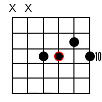 Minor 6 chords for the root of F