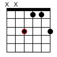 Minor add9 chords for the root of F
