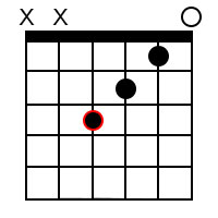Major 7th chords for the root of F
