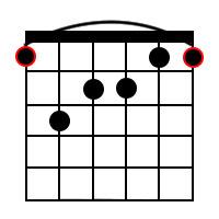 F Major 7th Chord Diagram