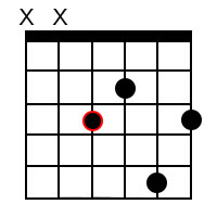 Major 9 chords for the root of F