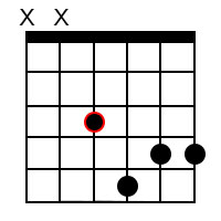 Fm7 Guitar Chord on 4th String