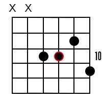 F Minor Dominant 7 Guitar Chord 5