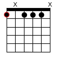 F Minor Dominant 7 Guitar Chord 1