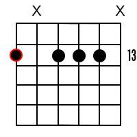 F Minor Dominant 7 Guitar Chord 6