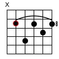 F Minor Dominant 7 Guitar Chord 4