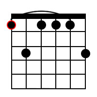 F Minor Dominant 9 Chord chord 3