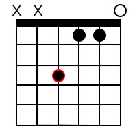 Minor/major 7th chords for the root of F