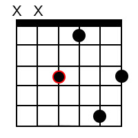 Minor major 9 chords for the root of F