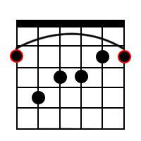 F Sharp Major 7 Chord