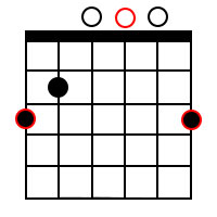 Major chord forms for the root of G