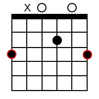 Major add9 chords for the root of G