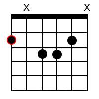 G Flat Major 7 Chord
