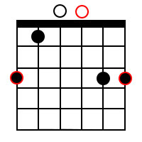 Minor chord forms for the root of G