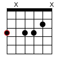G minor 7 ♭5 Chord